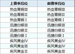 QQ飞车手游S7赛季什么时候开始结束?S7赛季段位怎么继承?[多图]图片2