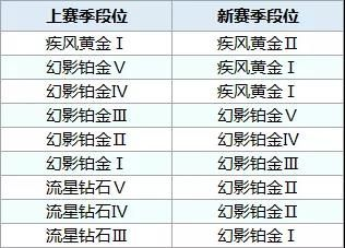 QQ飞车手游S7赛季什么时候开始结束?S7赛季段位怎么继承?[多图]图片3