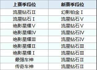QQ飞车手游S7赛季什么时候开始结束?S7赛季段位怎么继承?[多图]图片4