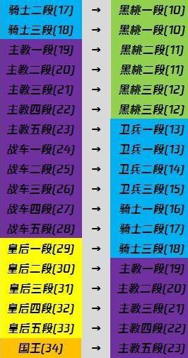 王牌战士先锋赛季段位怎么继承 先锋赛季-S1赛季段位继承规则[多图]图片3